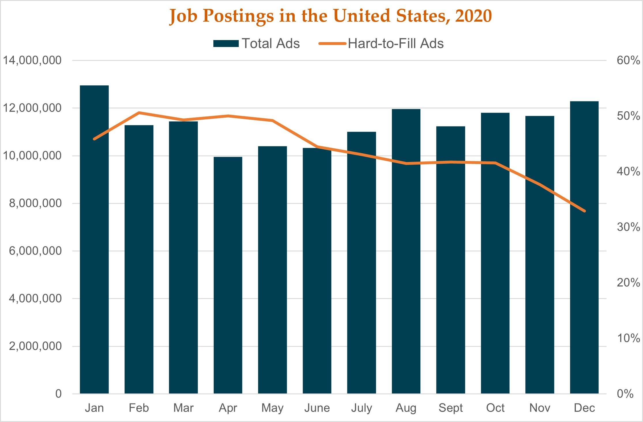 1.29.21_Job Postings, US
