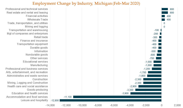 Employment Change by Industry, MI
