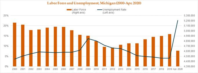 LF & UR, MI (2000-Apr.2020)