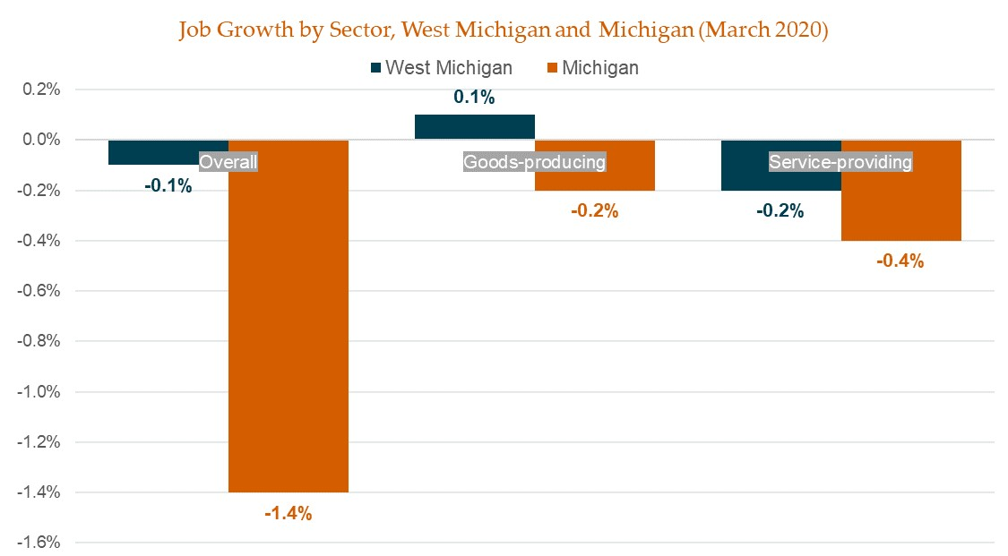 Sector Growth, WM & MI_March