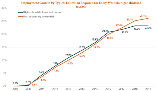 WM Credential Growth (indexed to 2009)