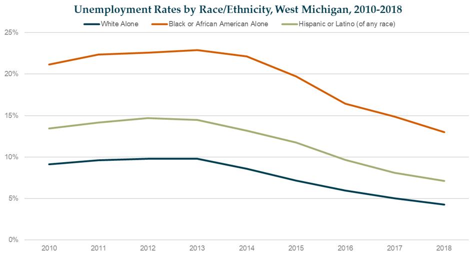 03.06.20_Unemployment Rate Gaps (2010-2018)